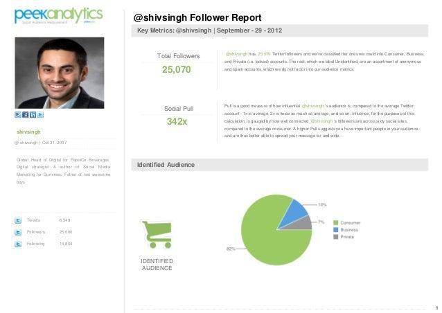 1 shivsingh @ shivsingh | Oct 31 2007 Global Head of Digital for PepsiCo Beverages. Digital strategist & author of Social ...