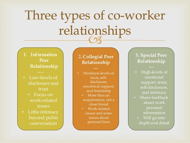 Peer & co worker communication (chapter 10)