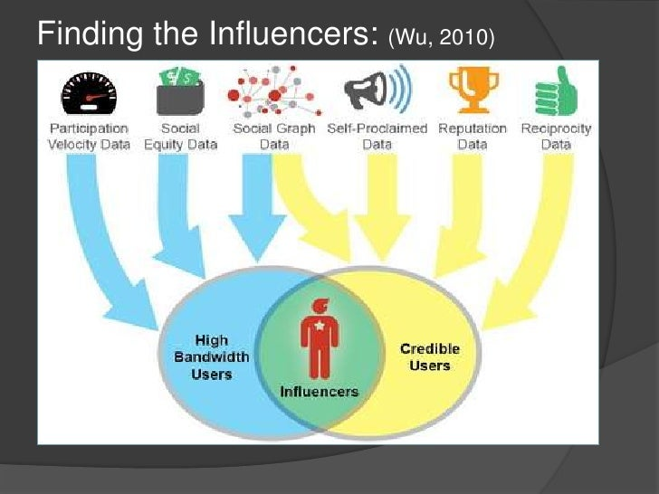 Finding the Influencers: (Wu, 2010)<br />