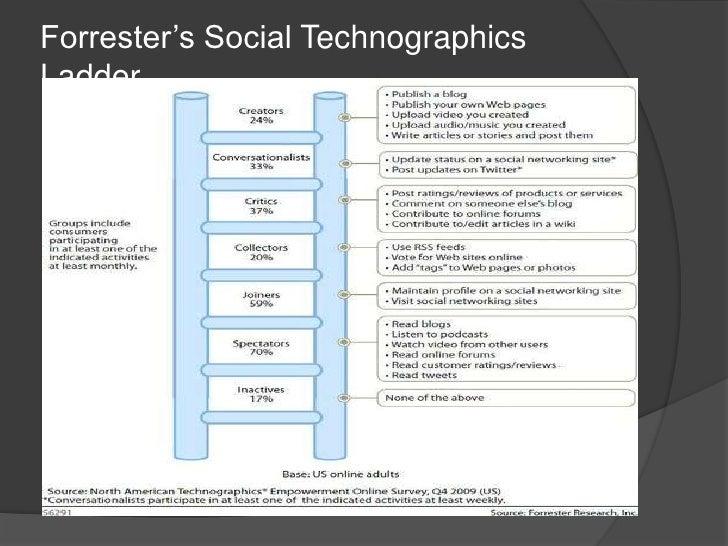 Forrester's Social Technographics Ladder<br />