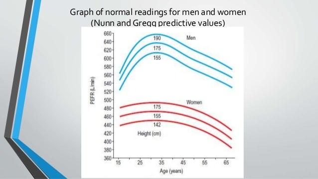 ... Peak Flow Meter Chart Parlobuenacocina ...
