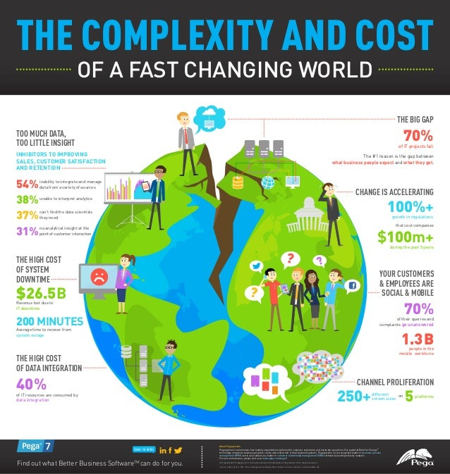 THE COMPLEXITY AND COST OF A FAST CHANGING WORLD THE BIG GAP 70%of IT projects fail The #1 reason is the gap between what ...