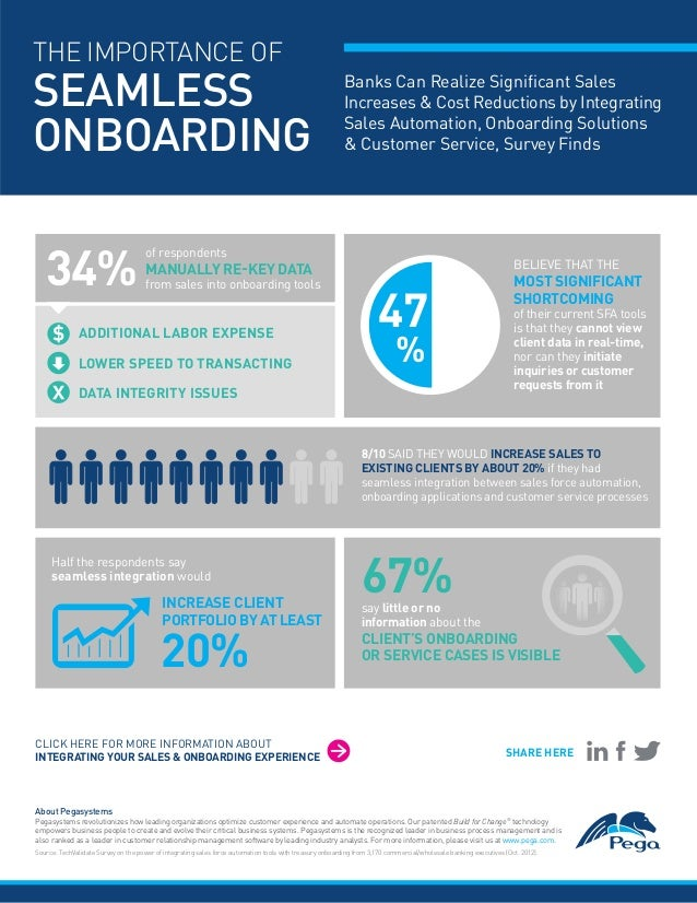 The Importance Of Seamless Treasury Onboarding Infographic