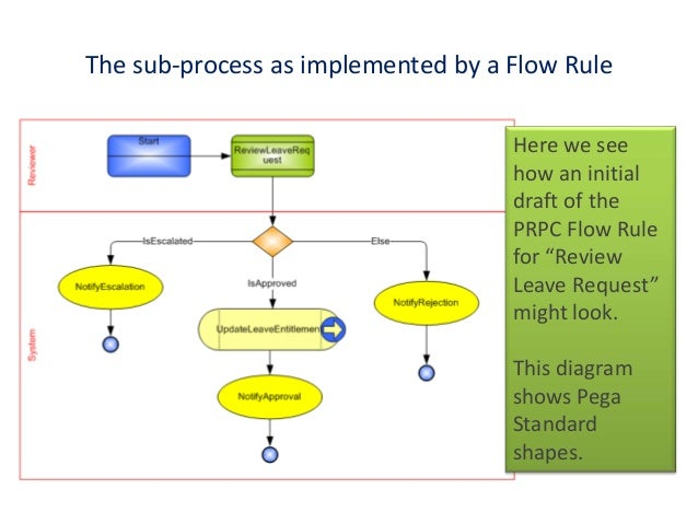 bpmn in pegasystems prpc flow rules rh slideshare net guidelines for process flow diagrams Process Flow Clip Art