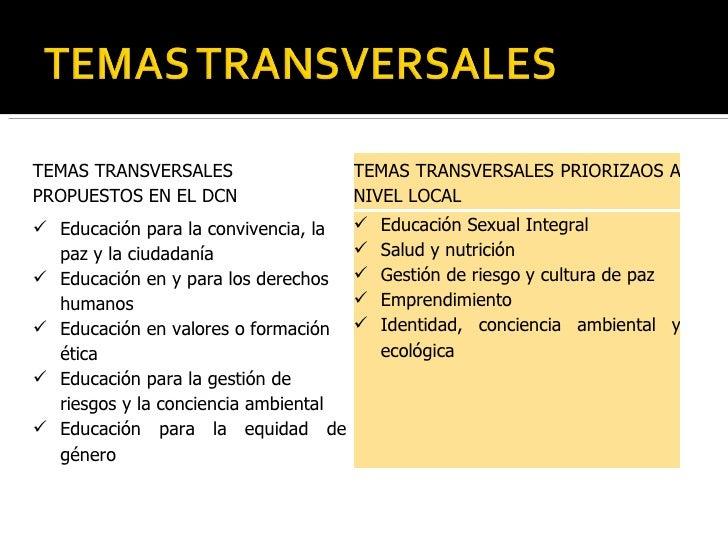 TEMAS TRANSVERSALES PROPUESTOS EN EL DCN TEMAS TRANSVERSALES PRIORIZAOS A NIVEL LOCAL <ul><li>Educación para la convivenci...
