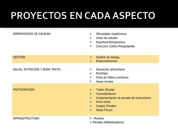 APRENDIZAJES DE CALIDAD <ul><li>Olimpiadas académicas </li></ul><ul><li>Visita de estudio </li></ul><ul><li>Expoferia Bolo...
