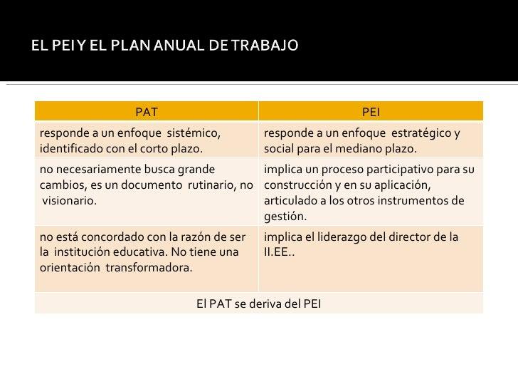 PAT PEI responde a un enfoque  sistémico, identificado con el corto plazo. responde a un enfoque  estratégico y social par...