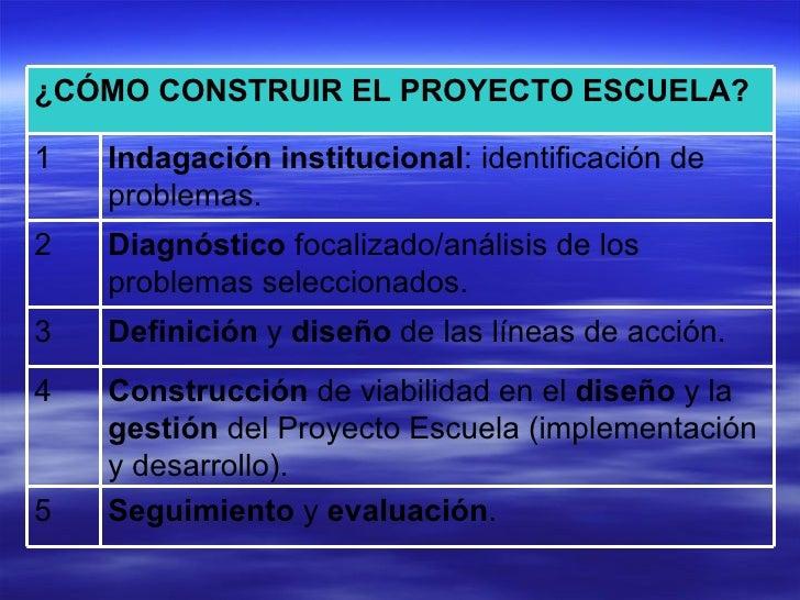 Proyecto educativo institucional for Proyectos de construccion de escuelas