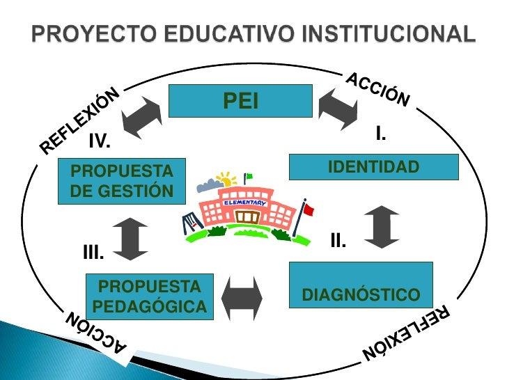 PROYECTO EDUCATIVO INSTITUCIONAL<br />ACCIÓN<br />PEI<br />REFLEXIÓN<br />I.<br />IV.<br />IDENTIDAD<br />PROPUESTA DE GES...