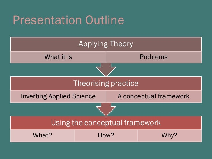 From Applying Theory to Theorising Practice Slide 2