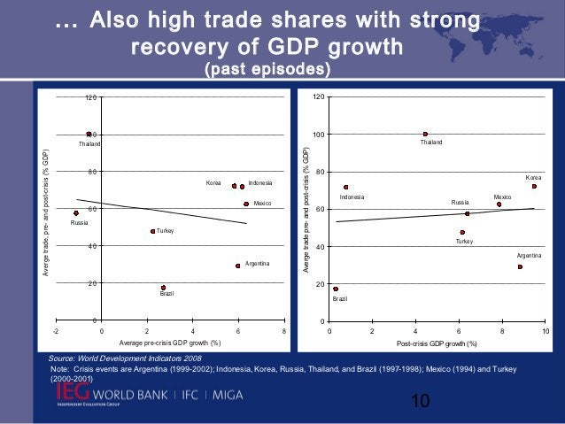… Also high trade shares with strong                                                                       recovery of GDP...