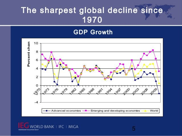 The sharpest global decline since              1970                                                 GDP Growth Percent cha...