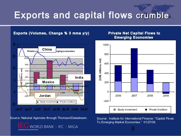 Exports and capital flows crumble  Exports (Volumes, Change % 3 mma y/y)                                                  ...