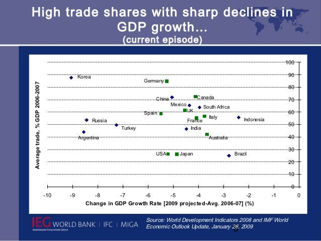 High trade shares with sharp declines in             GDP growth…                                                          ...