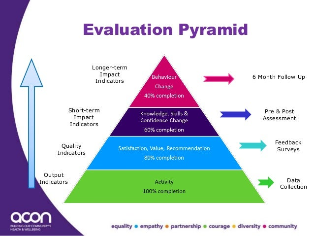 an evaluation of knowledge management Programme officer, monitoring & evaluation and knowledge management,  comprehensive africa agriculture development programme.