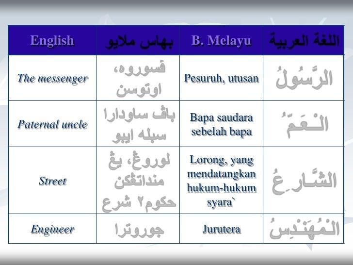 Lughah - Pelajaran 5 (Kamus / Perkataan Baru) Slide 2