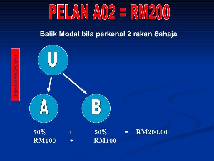 Balik Modal bila perkenal 2 rakan Sahaja U B A 50%  +  50%  =  RM200.00 RM100  +  RM100 PELAN A02 = RM200 DREAMRICH.NET