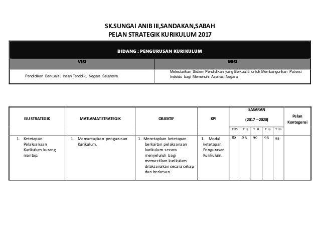 SK.SUNGAI ANIB III,SANDAKAN,SABAH PELAN STRATEGIK KURIKULUM 2017 BIDANG : PENGURUSAN KURIKULUM VISI MISI Pendidikan Berkua...