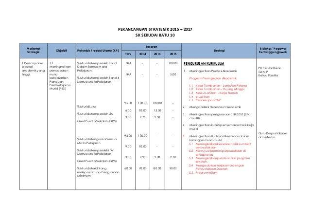 PERANCANGAN STRATEGIK 2015 – 2017 SK SEKUDAI BATU 10 Matlamat Strategik Objektif PetunjukPrestasi Utama (KPI) Sasaran Stra...