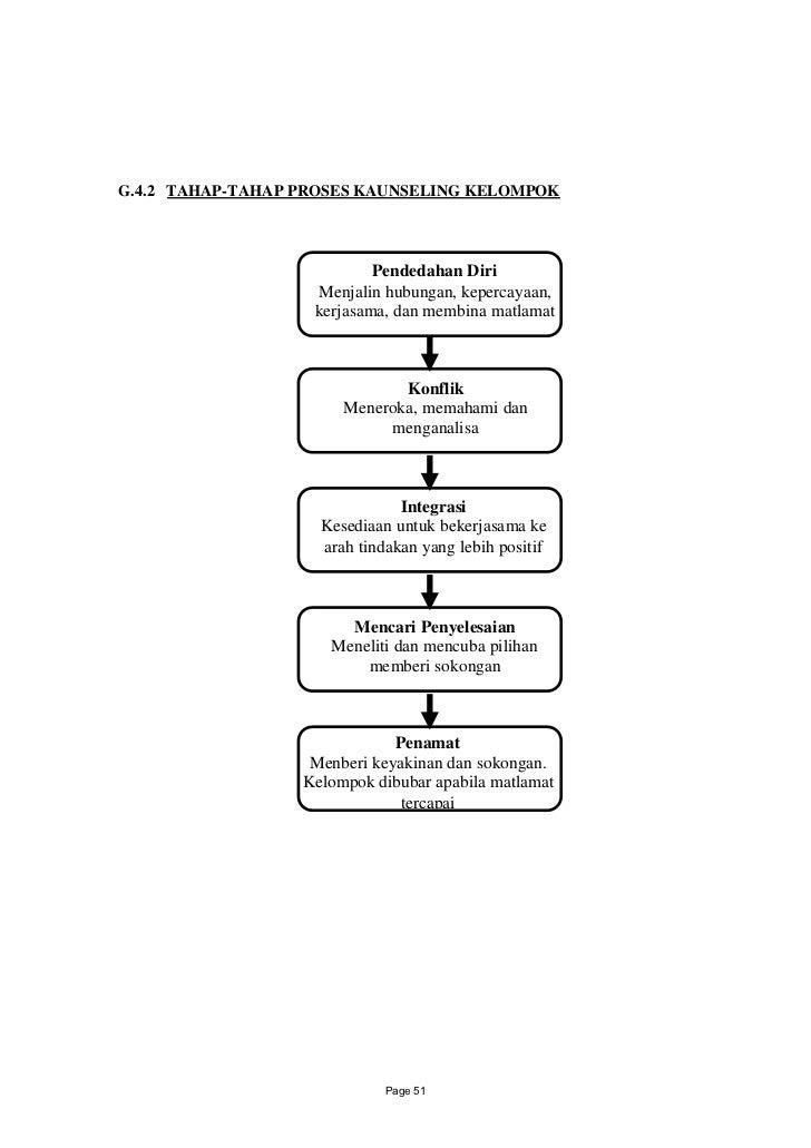 G.4.2 TAHAP-TAHAP PROSES KAUNSELING KELOMPOK                           Pendedahan Diri                   Menjalin hubungan...