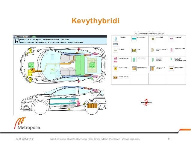 Kevythybridi  Ilari Leskinen, Konsta Koponen, Toni Korpi, Mikko Puolanen, 3.11.2014 v1.2 Vesa Linja-aho 10