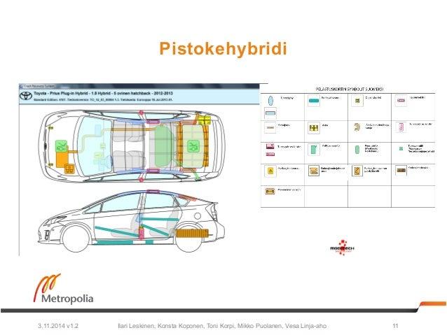 Pistokehybridi  Ilari Leskinen, Konsta Koponen, Toni Korpi, Mikko Puolanen, 3.11.2014 v1.2 Vesa Linja-aho 11