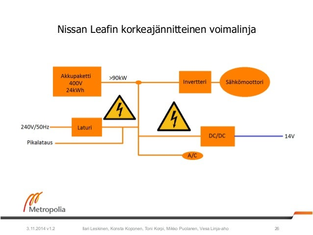 Nissan Leafin korkeajännitteinen voimalinja  Ilari Leskinen, Konsta Koponen, Toni Korpi, Mikko Puolanen, 3.11.2014 v1.2 Ve...