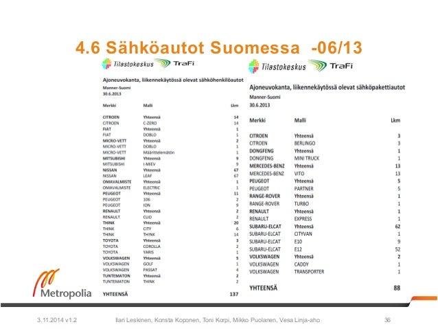 4.6 Sähköautot Suomessa -06/13  Ilari Leskinen, Konsta Koponen, Toni Korpi, Mikko Puolanen, 3.11.2014 v1.2 Vesa Linja-aho ...