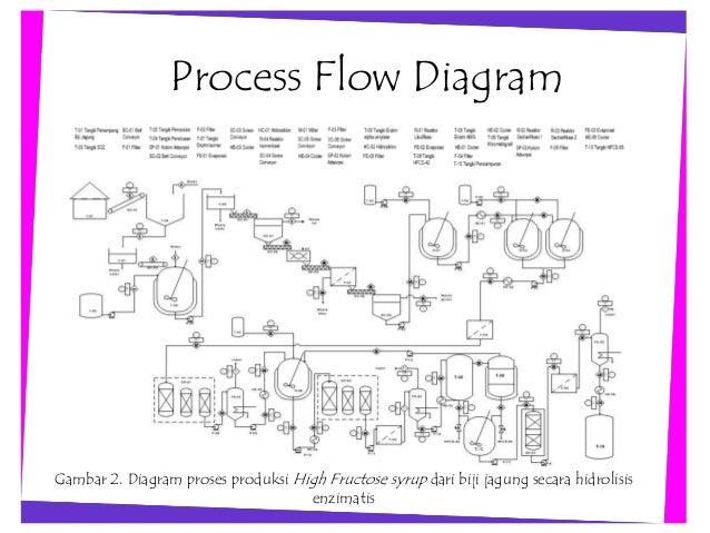 pelatihan dasar microsoft visio Flowchart in Visio block diagram in visio