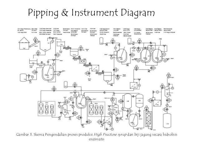 Piping and instrumentation diagram book pdf example electrical pelatihan dasar microsoft visio rh slideshare net pump piping diagram piping and instrumentation diagram book pdf ccuart Image collections