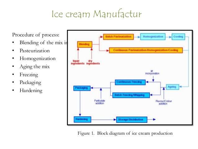 pelatihan dasar microsoft visio 2013 visio sample diagrams ice ream manufacture; 20