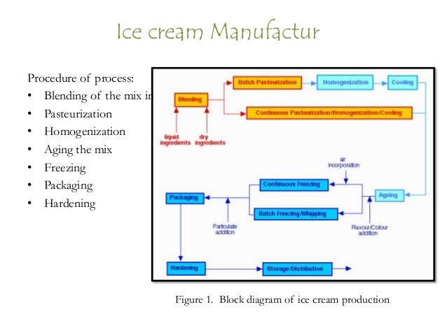 ice ream manufacture