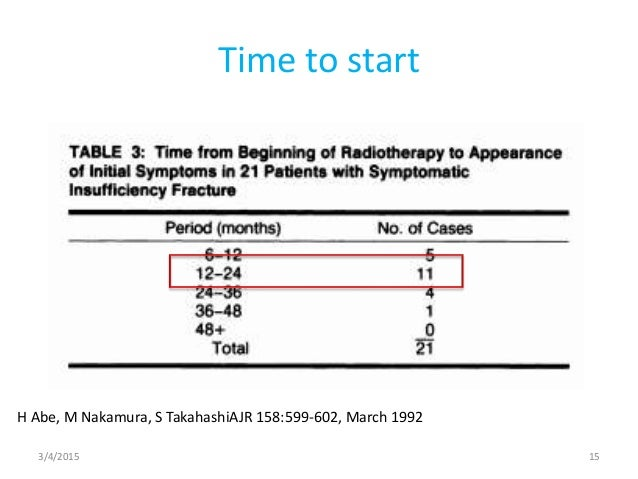 time risk relationship in pharmacoepidemiology phd