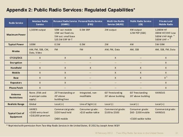 rapssancam • Blog Archive • Rules regulations amateur radio