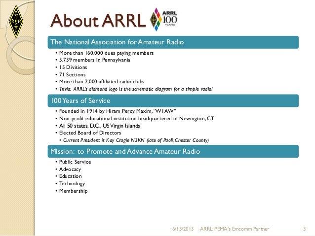 A Case for Volunteer (Amateur Radio) Emcomm