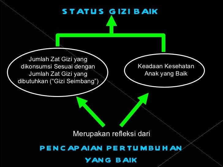 PENCAPAIAN PERTUMBUHAN YANG BAIK STATUS GIZI BAIK Merupakan refleksi dari Jumlah Zat Gizi yang dikonsumsi Sesuai dengan Ju...
