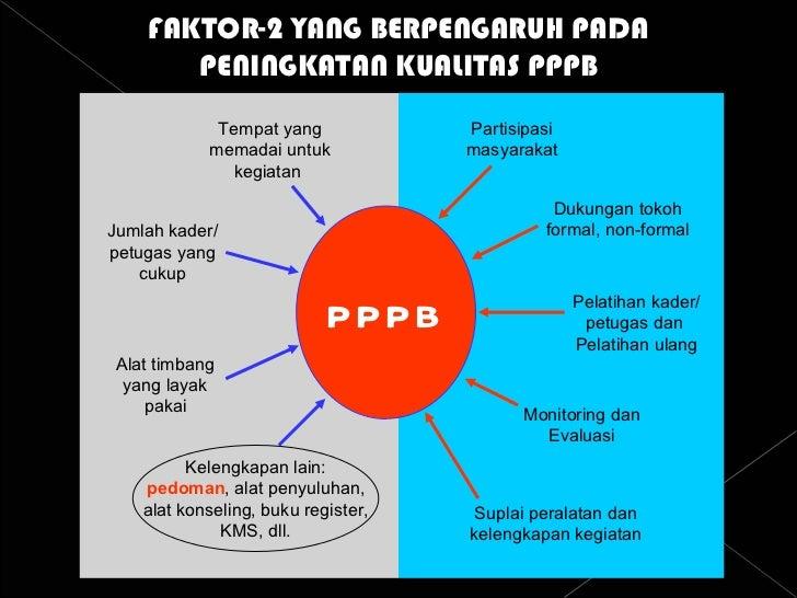 FAKTOR-2 YANG BERPENGARUH PADA PENINGKATAN KUALITAS PPPB PPPB Tempat yang memadai untuk kegiatan  Jumlah kader/ petugas ya...