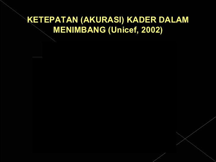 KETEPATAN (AKURASI) KADER DALAM MENIMBANG (Unicef, 2002)