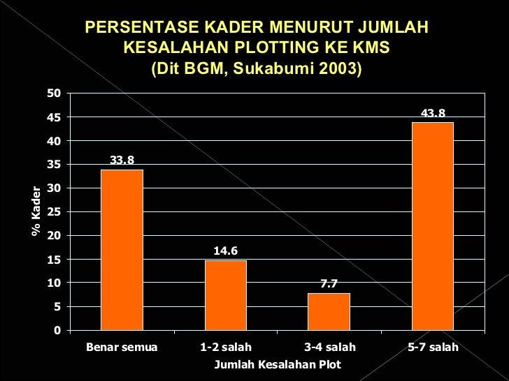 PERSENTASE KADER MENURUT JUMLAH KESALAHAN PLOTTING KE KMS (Dit BGM, Sukabumi 2003)