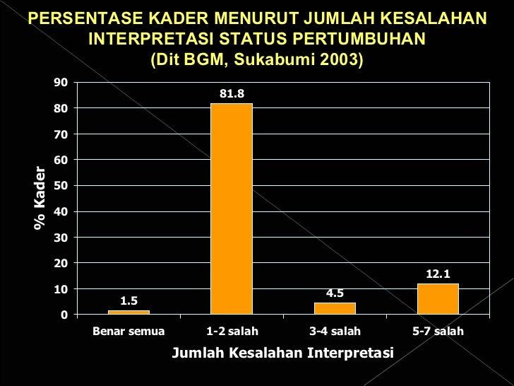 PERSENTASE KADER MENURUT JUMLAH KESALAHAN INTERPRETASI STATUS PERTUMBUHAN (Dit BGM, Sukabumi 2003)
