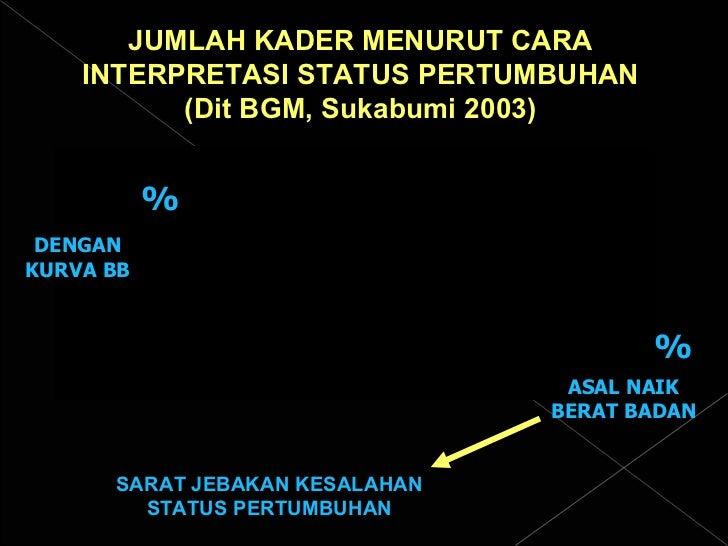JUMLAH KADER MENURUT CARA INTERPRETASI STATUS PERTUMBUHAN (Dit BGM, Sukabumi 2003) DENGAN KURVA BB ASAL NAIK BERAT BADAN %...