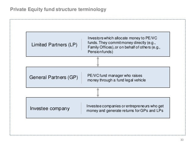 private equity fund and butler capital Colonial capital management, llc is a private equity investment firm that manages funds that primarily invest in single-family residential real estate as well as the debt (notes) related to single-family residential real estate.
