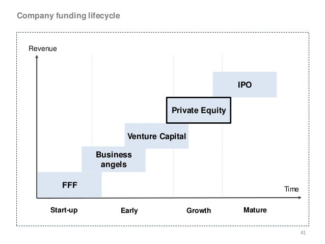 the venture capital and private equity