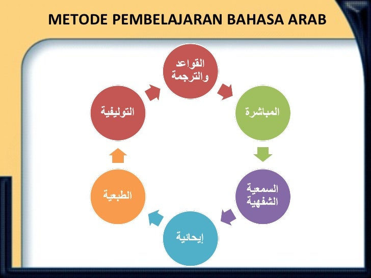 Pembelajaran Bahasa Arab Muthalaah
