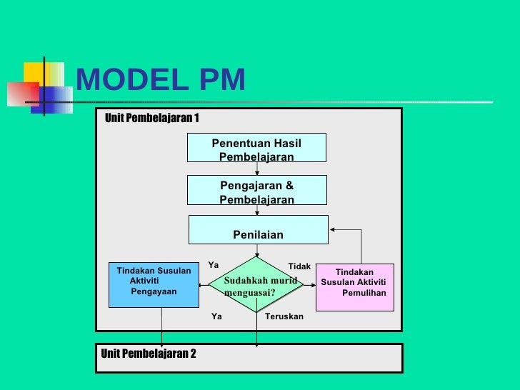 MODEL PM Unit Pembelajaran 1 Pengajaran & Pembelajaran Penilaian Sudahkah murid menguasai? Unit Pembelajaran 2 Teruskan Ti...