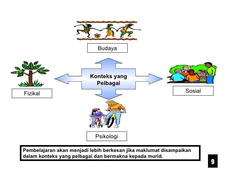 Psikologi Budaya Fizikal Sosial Pembelajaran akan menjadi lebih berkesan jika maklumat disampaikan dalam konteks yang pelb...