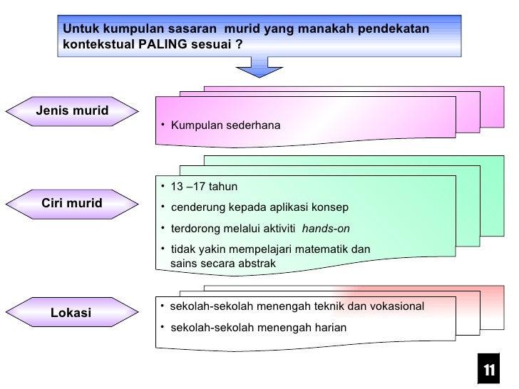 Untuk kumpulan sasaran  murid yang manakah pendekatan kontekstual PALING sesuai ? <ul><li>Kumpulan sederhana </li></ul><ul...