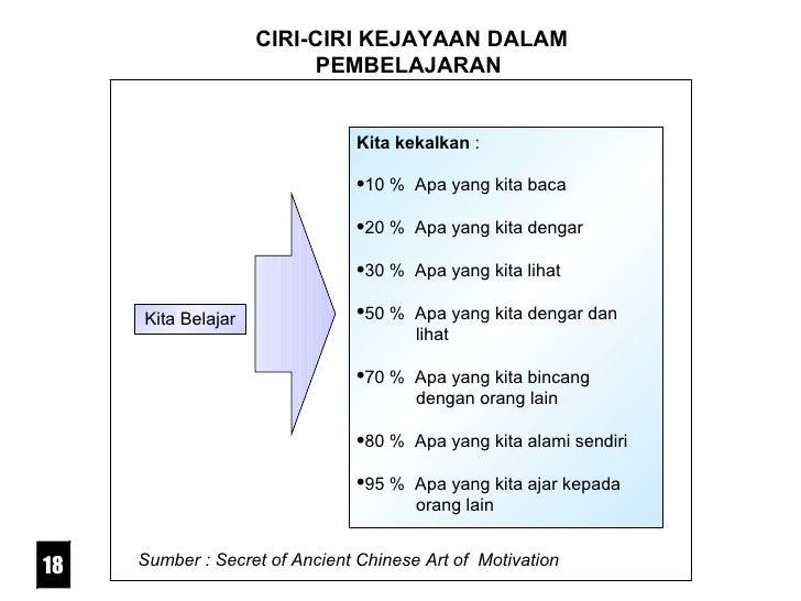CIRI-CIRI KEJAYAAN DALAM PEMBELAJARAN <ul><li>Kita kekalkan  : </li></ul><ul><li>10 %  Apa yang kita baca </li></ul><ul><l...