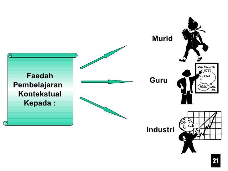 Faedah Pembelajaran  Kontekstual Kepada : Guru Murid Industri 21
