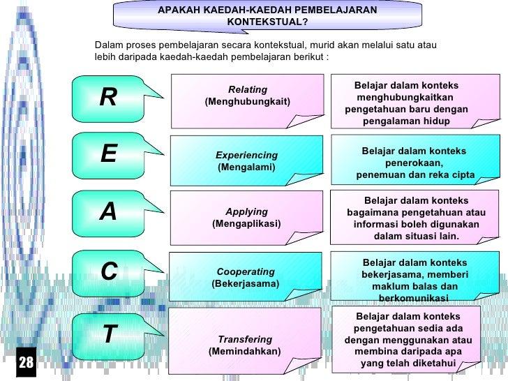 APAKAH  KAEDAH-KAEDAH  PEMBELAJARAN KONTEKSTUAL?  R E A C T Relating (Menghubungkait) Experiencing (Mengalami) Applying (...